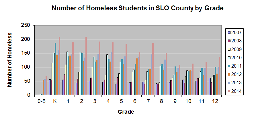 Number of Homeless Students in SLO by Grade