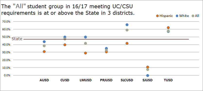 """The """"All"""" student group in 16/17 meeting UC/CSU requirements is at or above the State in 3 districts."""
