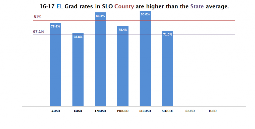16-17 EL Grad rates in SLO County are higher than the State average.